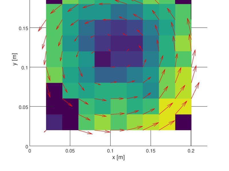 Risultati dell'analisi PIV sul test di rotazione controllata pari a 3cm/s (al centro) e traslazione da sinistra a destra di 3 cm/s: le frecce indicano la direzione dello spostamento.